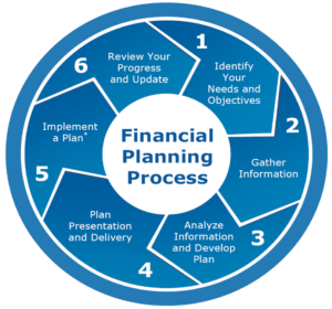 Chart your financial plan